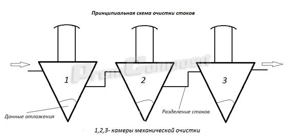 Схема очистки стоков септика
